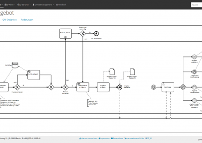 QM-System/AuditorView: BPMN Diagramm